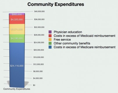 Community Expenditures