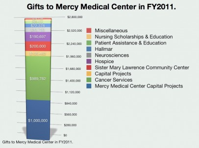 Gifts to Mercy in 2011