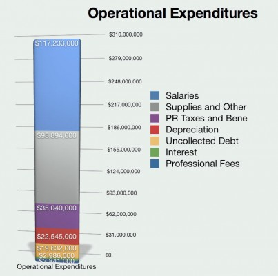 Operational Expenditures