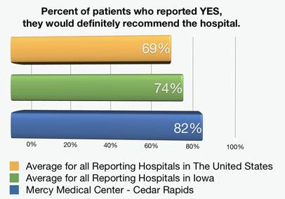 Patient Approval